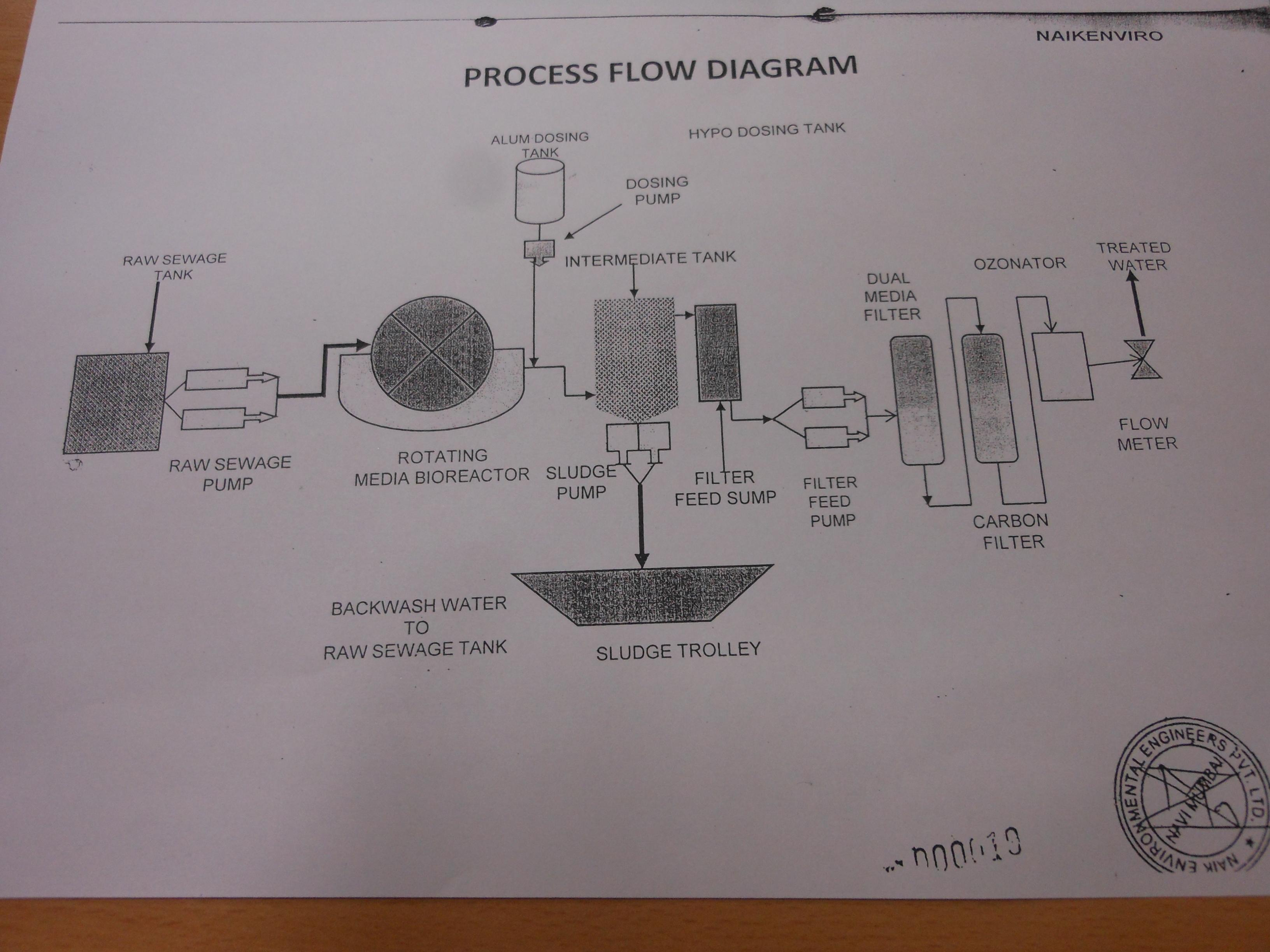 Waste Water Management Process Flow Diagram Wwtp Fig 2 Of Stp